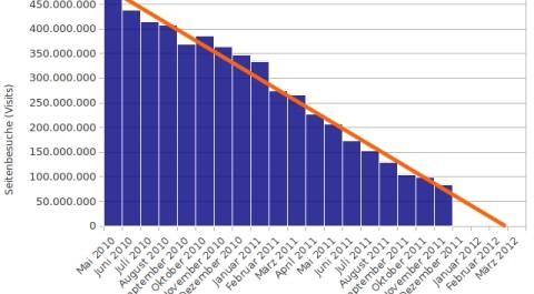 Besucherzahlen von StudiVZ nehmen immer weiter ab
